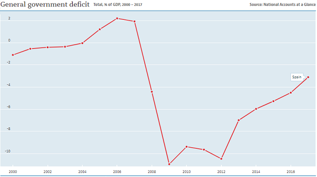Spain's annual budget deficit