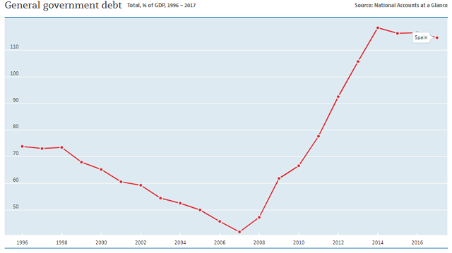 Spain's debt to GDP