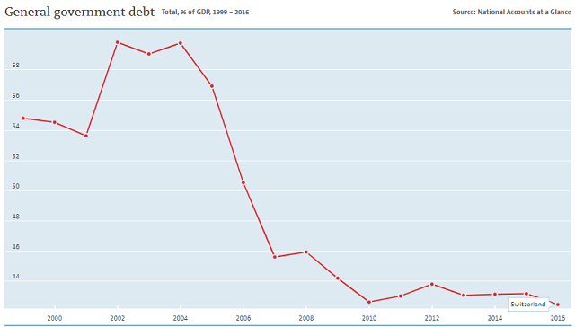 Switzerland Debt to GDP