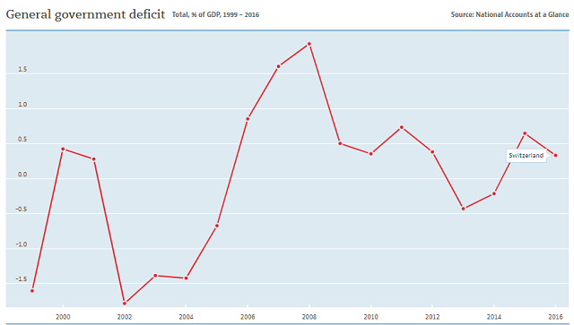 Switzerland government deficit