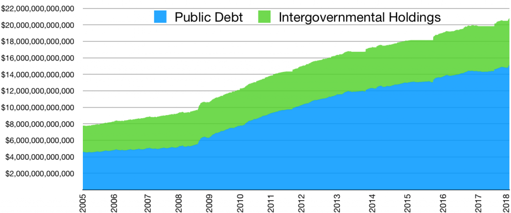 America's National Debt: What Affect Does 'Hiding' $5 ...