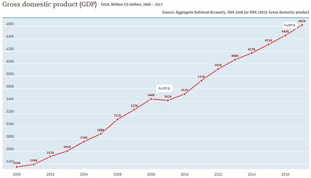 Austria: GDP