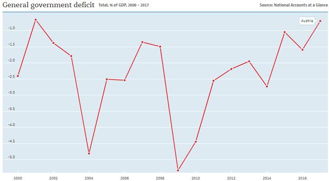 Austria: government deficits