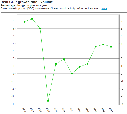 Bulgaria GDP rate of increase