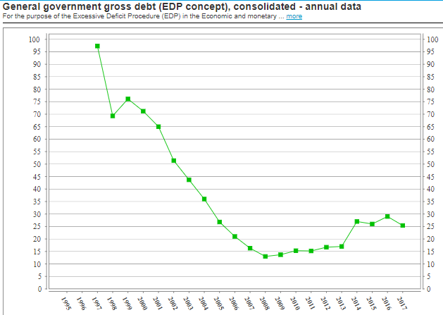 Bulgaria debt to GDP ratio