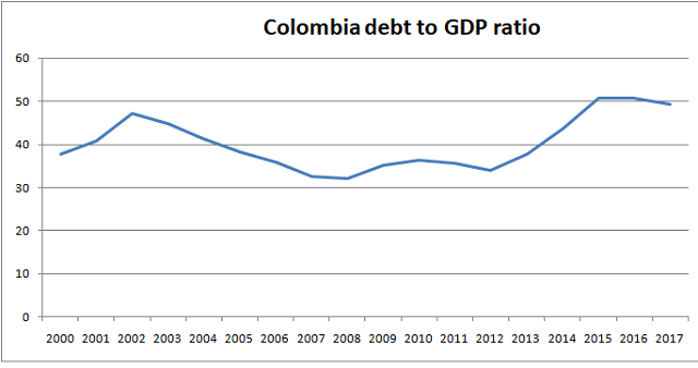 Colombia debt to GDP