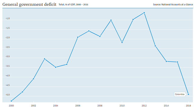 Colombia government deficit