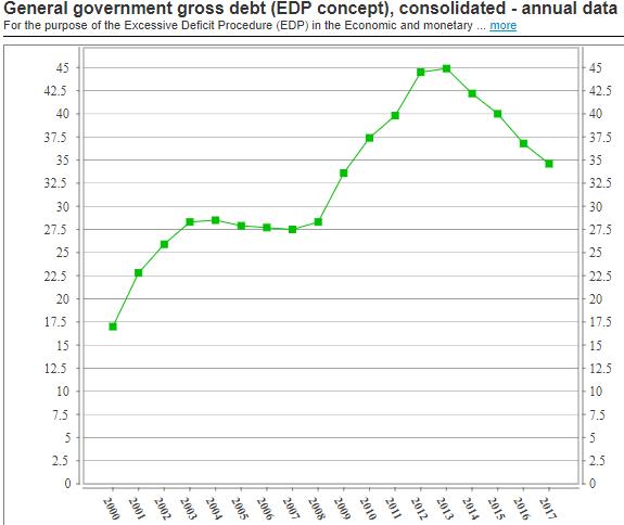Czech debt to GDP