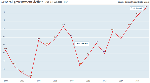 Czech government deficit