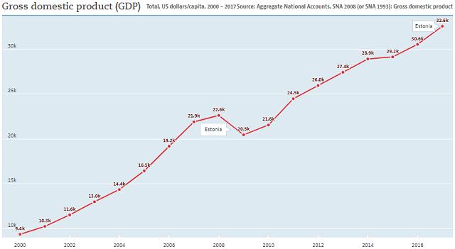 Estonia: GDP