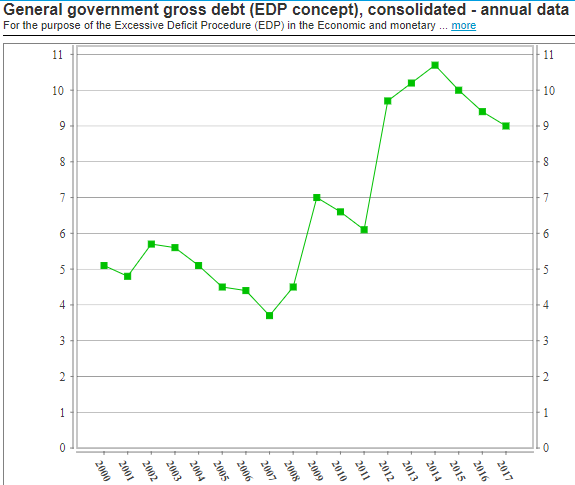 Estonia: debt to GDP