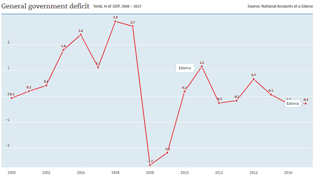 Estonia: government deficit