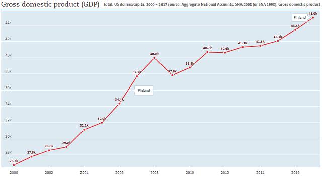 Finland: GDP