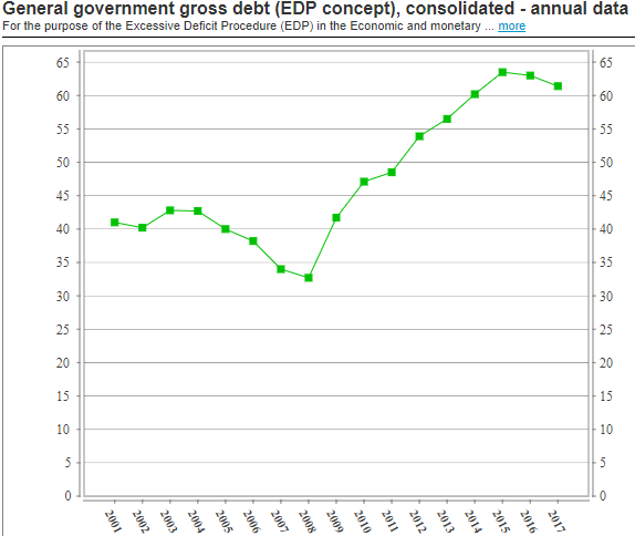 Finland: debt to GDP