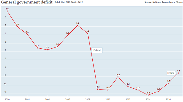 Finland: government deficit