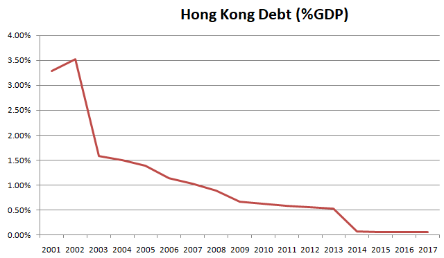 Hong Kong debt to GDP