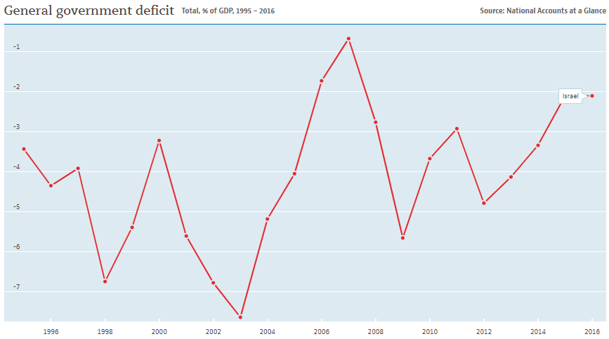 Israel: Government deficits