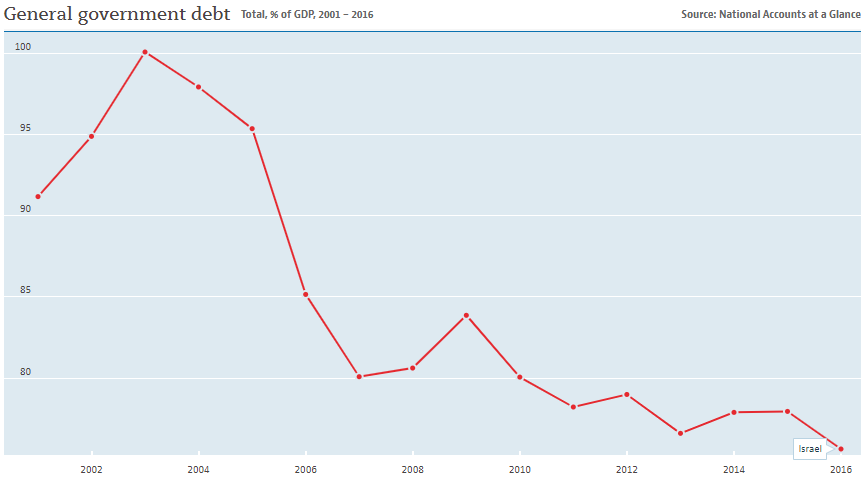 Israel debt to GDP