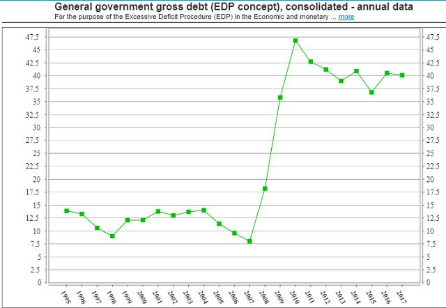 Latvia debt to GDP