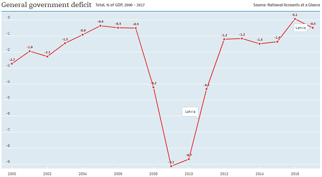 Latvia government deficits