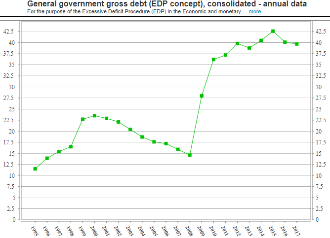 Lithuania debt to GDP