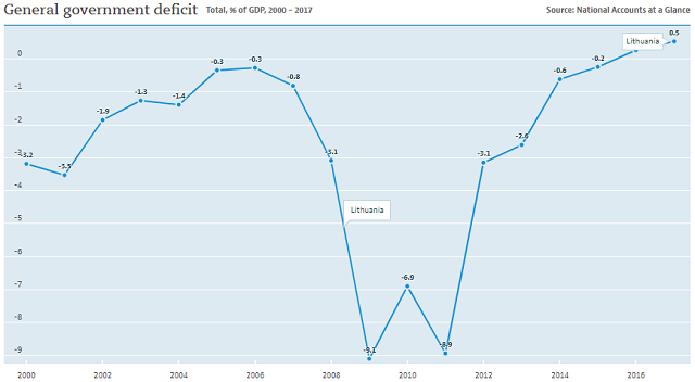 Lithuania government deficit