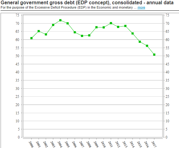 Malta debt to GDP