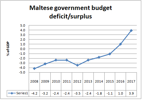 Malta government deficit