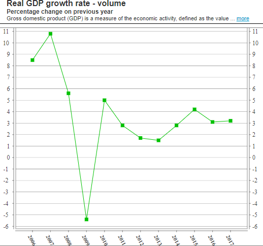Slovakia GDP increase