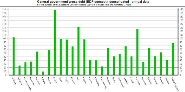 Slovakia debt comparison