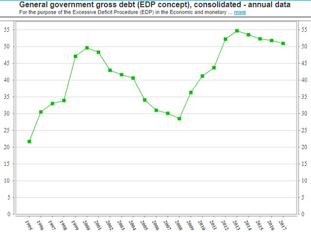 Slovakia debt to GDP