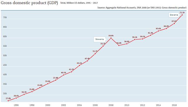 Slovenia: GDP