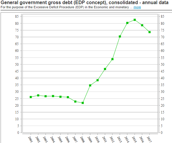 Slovenia: debt to GDP
