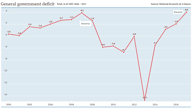 Slovenia's government deficits
