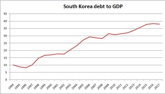 South Korea debt to GDP