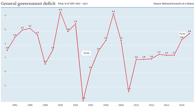 South Korea government deficit