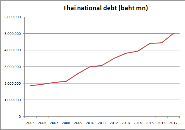 Thailand debt amount