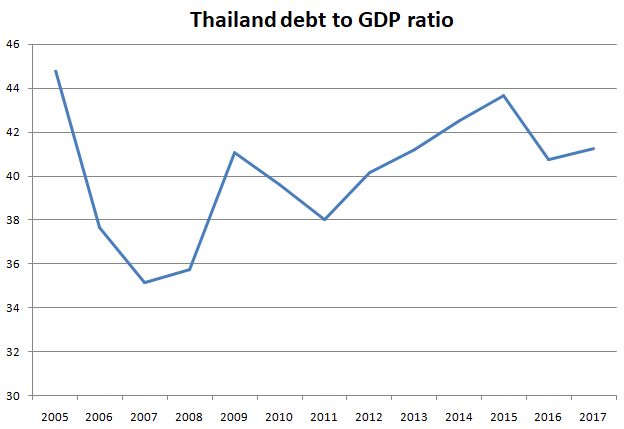 Thailand debt to GDP