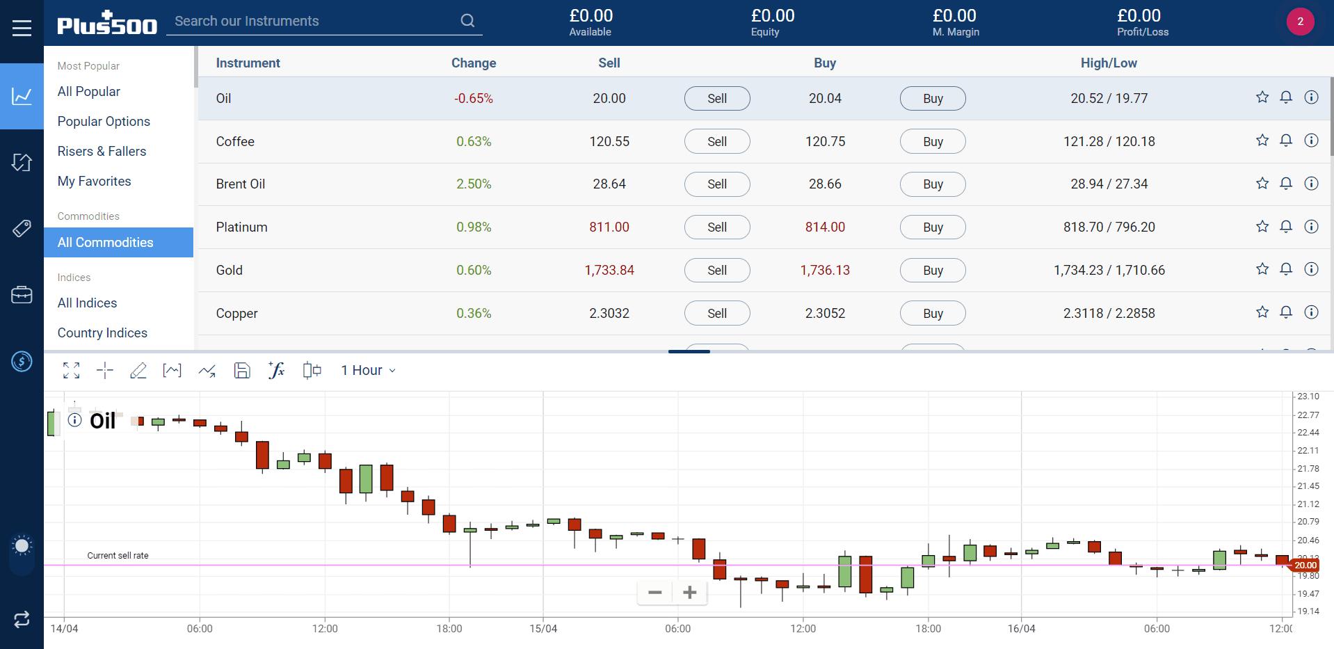 oil trading on plus500