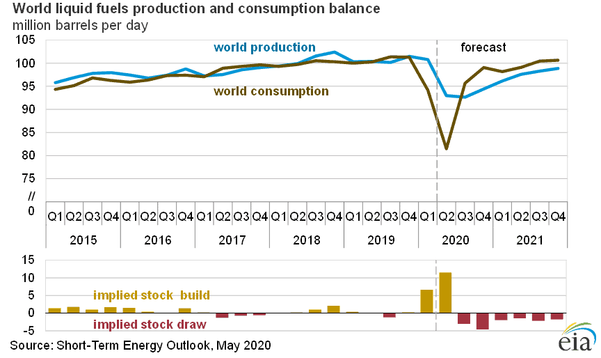 World Liquid Fuels Production and Consumption Balance. Note shock due to Covid-19.