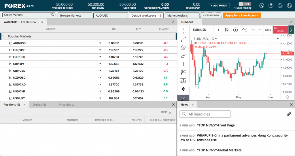 Forex.com defaul trading workspace