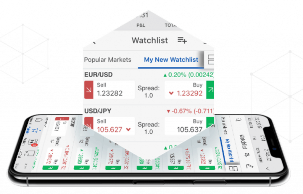 Forex.com watchlists on mobile