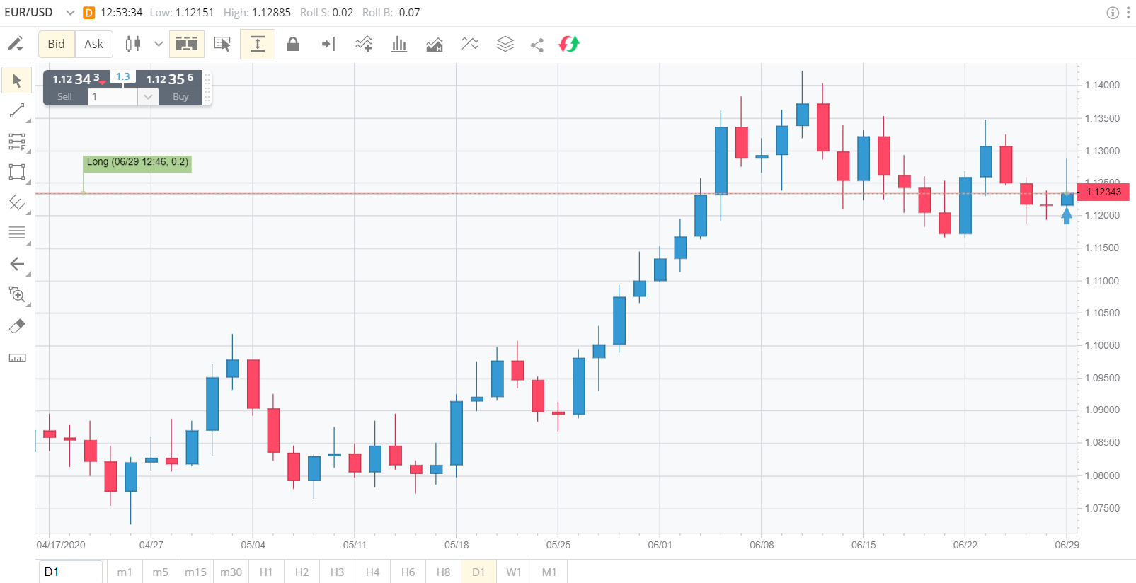 Full screen FXCM charting tool