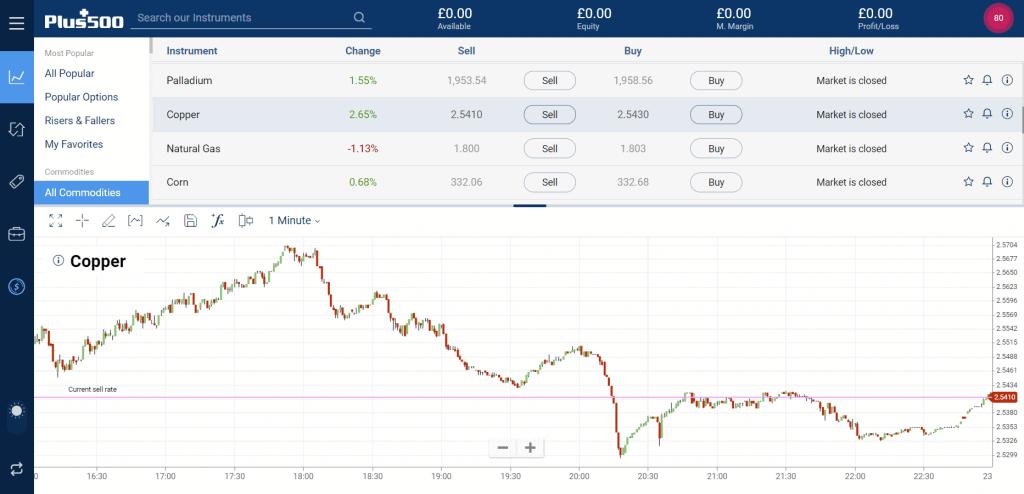 Plus500 Copper Analysis Screenshot
