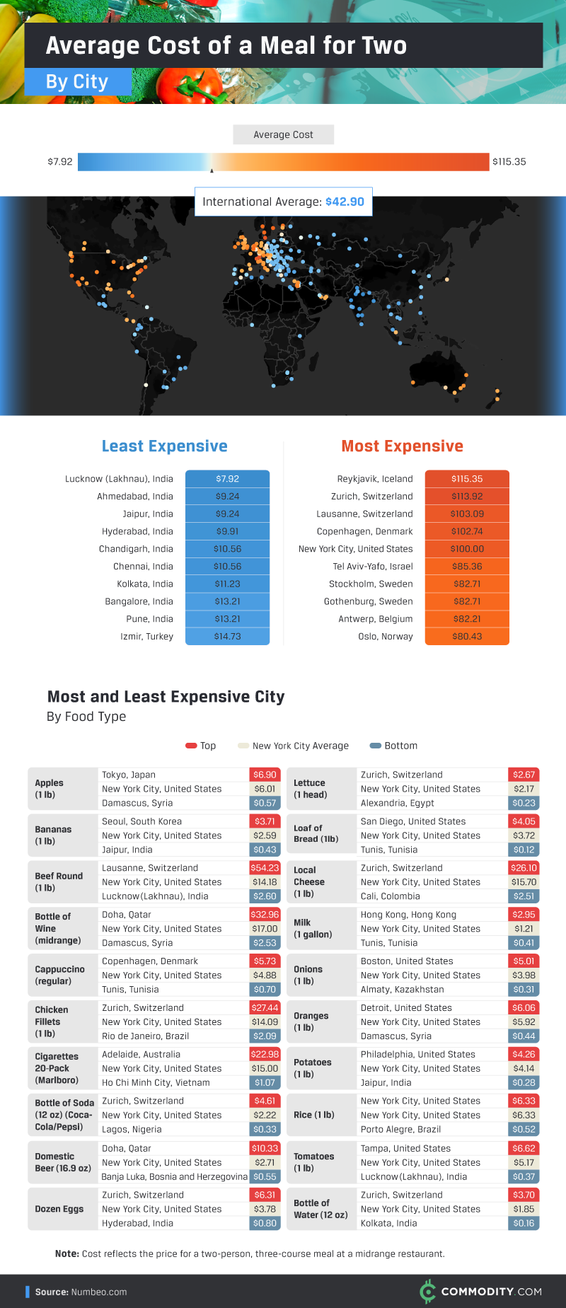 Average Cost of a Meal for Two by City