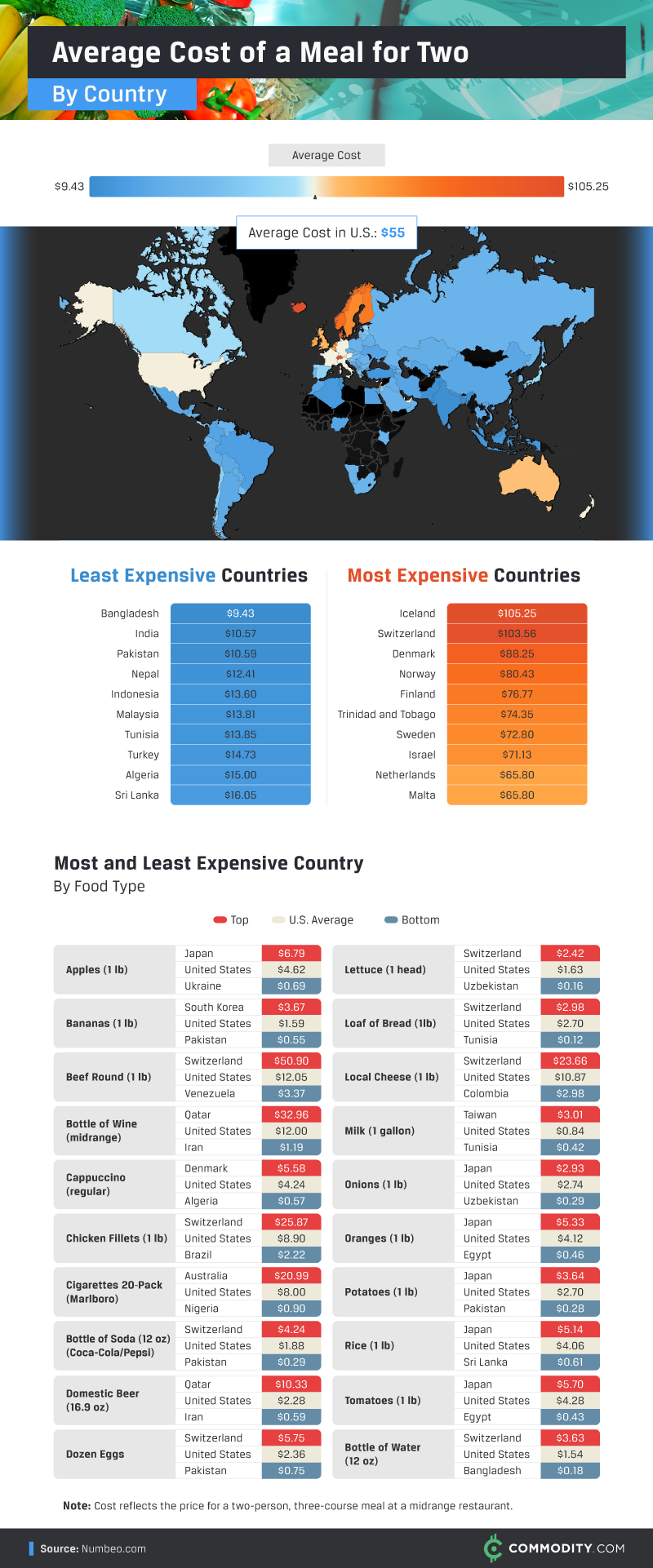 Average Cost of a Meal for Two by Country