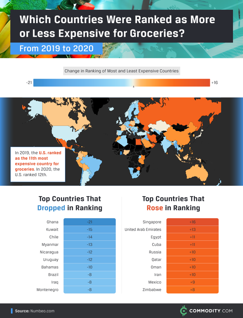 Change in ranking of most and least expensive countries for groceries