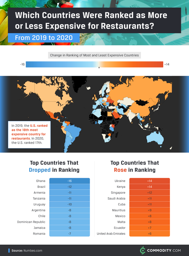 Change in ranking of most and least expensive countries for restaurant meals