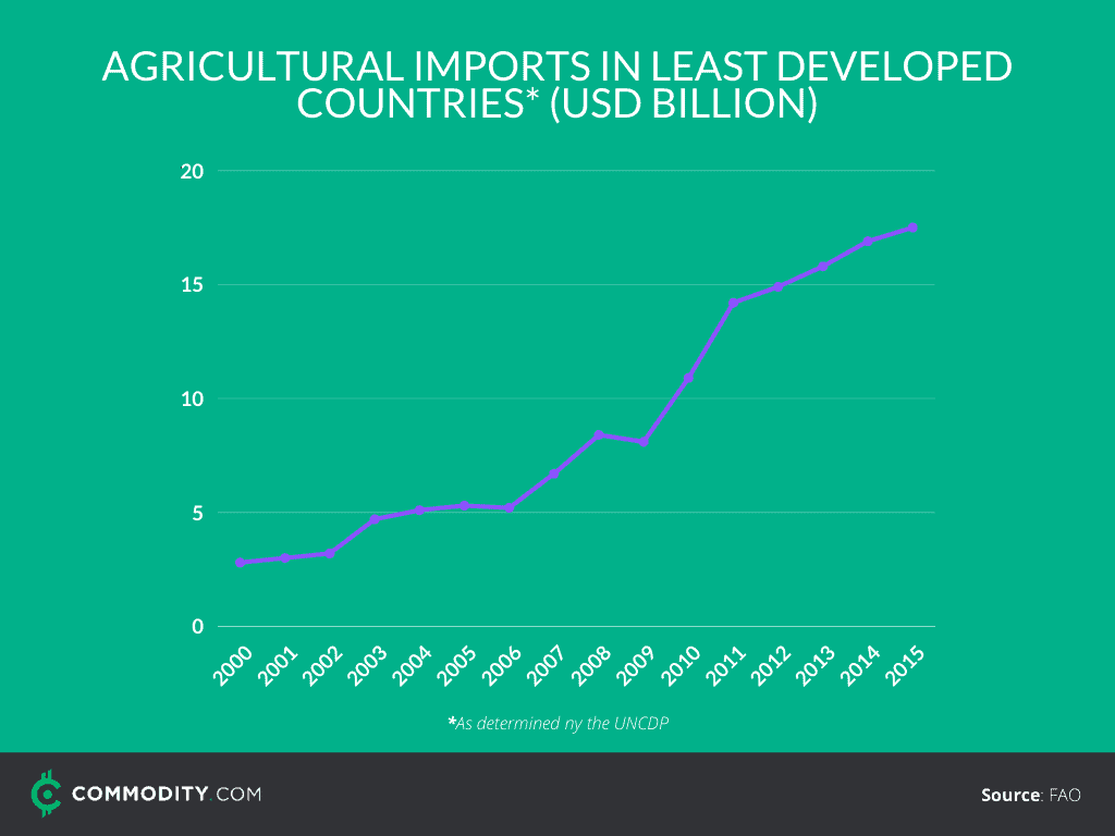 agricultural imports in least developed countries