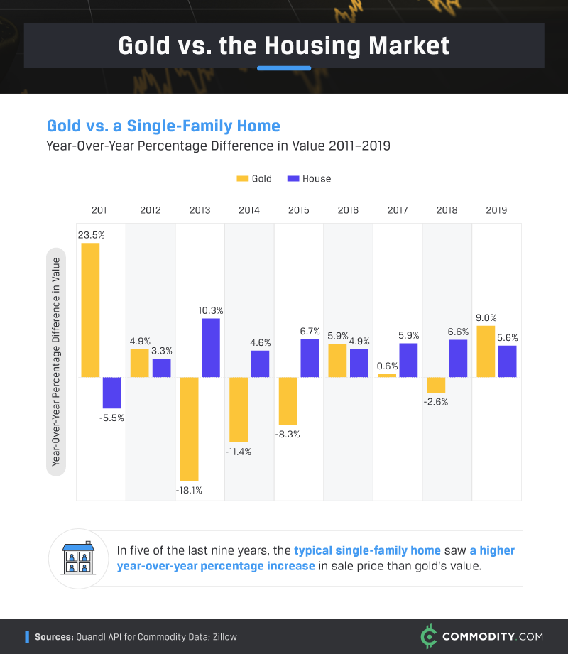 Gold vs The Housing Market